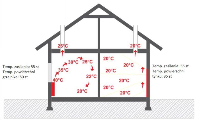 Jakie gruntowe pompy ciepła będą najlepsze?